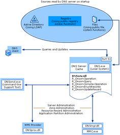 DNS Server Service Architecture