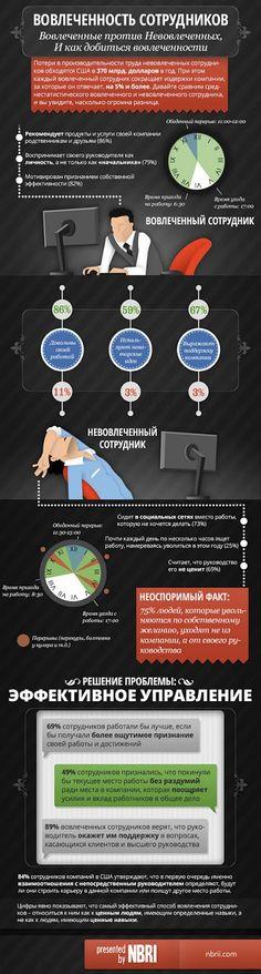 Инфографика: вовлеченность сотрудников