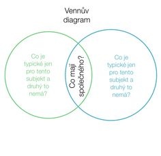 Vennův diagram - metoda čtenářské gramotnosti. Teaching, Education, Literature, Learning, Educational Illustrations, Onderwijs, Tutorials, Studying