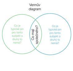 Vennův diagram - metoda čtenářské gramotnosti.