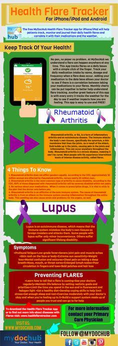 Rheumatoid Arthritis and Lupus Flares Infographic