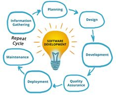 As an offshore software development company, SJM Softech provides outsourcing software development services. A leader in offshore software development, we have highly skilled software development team. Mobile Application Design, Web Application Development, Design Development, Software Development, Old Software, Ios, Android, Planning, Cycle