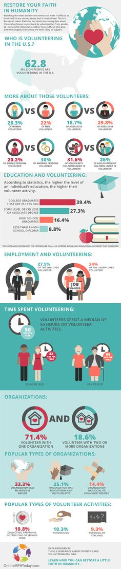 2015 Volunteer Statistics Infographic by Online MPH Today