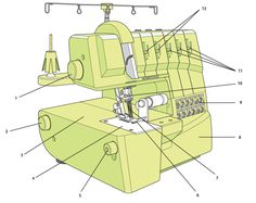 How to Use an Overlocker #Sewing http://blog.hobbycraft.co.uk/use-overlocker/