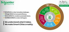 We know that each city is unique and we help develop the business model that really meets each cities' specific needs and helps it achieve its holistic sustainable vision.  Our value proposition is clear & simple: we deliver urban efficiency - today. During the next few days, we will find out more about how we do it!