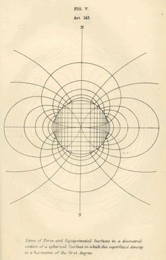 A Treatise on Electricity and Magnetism, James Maxwell, 1873.