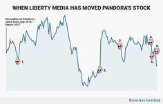 Liberty Media CEO Greg Maffei cant stop wreaking havoc on Pandoras stock price (P LMCA)