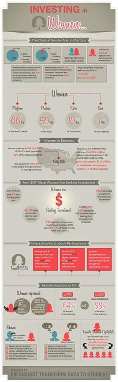 Investing in women - via http://www.missrepresentation.org