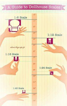 Conheça as Escalas das Casinhas de Bonecas - Edicris