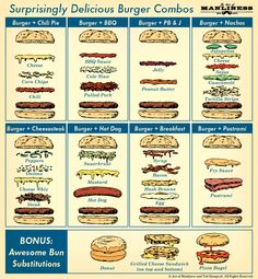 Lecker Burger-Combos #infografik #burger #blognburger