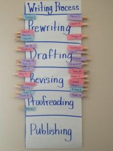 Writer's Workshop Clip Chart: great idea to keep track of where the class are in the process.