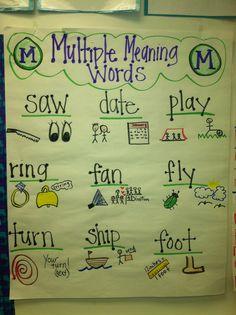 Art therapy activities grades Multiple Meaning - artactivities Kindergarten Anchor Charts, Reading Anchor Charts, Kindergarten Reading, Teaching Reading, Teaching Ideas, Learning, 2nd Grade Ela, 5th Grade Reading, Second Grade