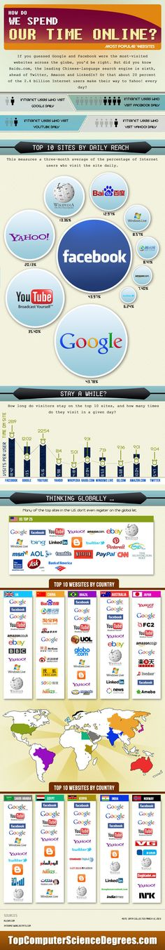 How Do We Spend Our Time Online? #Infographic #SMM #SocialMedia #Marketing #Facebook #Consumers