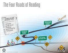 *Infographic* Check out: The Four Roads of Reading! #LiterateNation wants all kids reading proficiently by 3rd grade. http://ow.ly/yCLyr