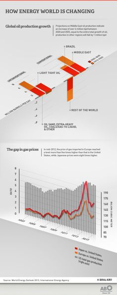 Data on global oil production growth and the gap in gas prices.
