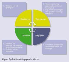 Cyclus Handelingsgericht Werken Coaching, Personality, Chart, School, Kids, Theory, Training, Young Children, Boys