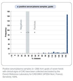 #goatvet likes this website of IDEX  and this graph of Positive serum/plasma samples from goats from herds with clinical CAE
