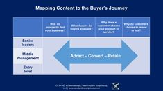 The buyer's journey remains an important aspect of business for four good reasons:    1) You should study how prospects find you;    2) You should study what factors they evaluate in buying;    3) You should study what compels customers to choose you or not; and    4) You should study why customers renew or not.