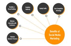 Social media marketing is the process of gaining traffic or attention through social media sites. This media is one of the most cost-efficient digital marketing methods used to syndicate content and increase your business visibility. There are many popular media like Facebook, Twitter, LinkedIn, Snapchat and Instagram etc. •	Increased Brand Awareness •	More Traffic Gather