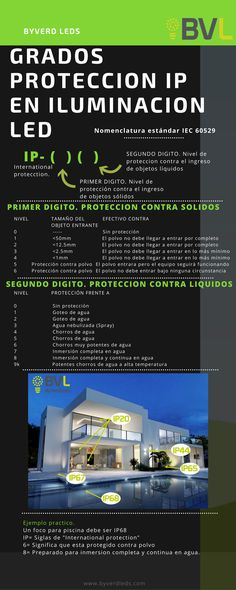Grados de proteccion IP Byverd Leds #led