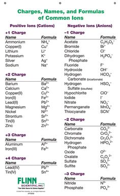 Ion Names, Formulas and Charges Chart for Chemistry Classroom Chemistry Basics, Chemistry Quotes, Chemistry Help, Chemistry Worksheets, Study Chemistry, Chemistry Classroom, Chemistry Lessons, Physical Chemistry, Teaching Chemistry