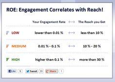 Como está o engajamento da sua marca no Facebook?