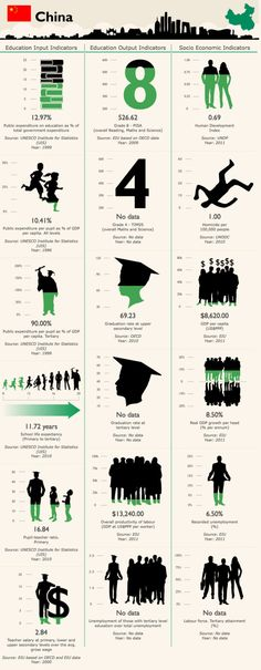 Education in China #infografia #infographic #education