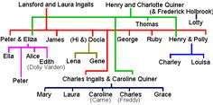 Laura Ingalls Wilder Family Tree | aunt james and angeline wilder almanzo s parents royal wilder ...