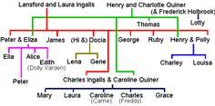 Ingalls family tree.
