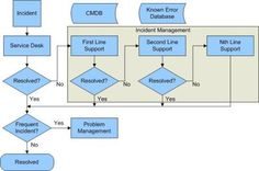 A simplified version of Incident Management