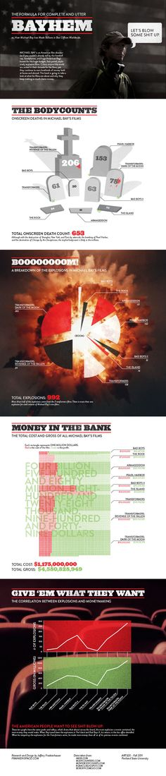 The Formula for Complete and Utter Bayhem or, How Michael Bay has Made Billions in Box Offices Worldwide Infographic.