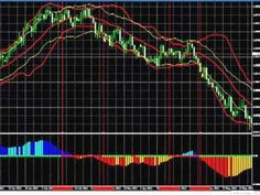 SM Squeeze Indicator Part 1. How To Make Money Trading Forex.