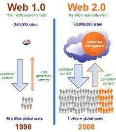 แนะนำให้รู้จักกับ WEB 1.0, 2.0, 3.0, 4.0