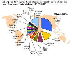 Este grafico representa los numeros de personas en varios paises. El numero final de inmigrantes en 2010 esta mas de dos millones.