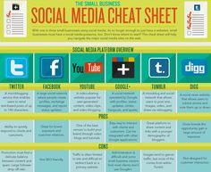The small business Social Media cheat sheet @Matty Chuah Drum.com #smm