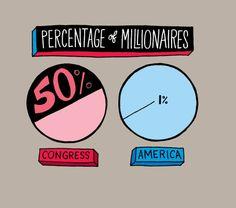 Percentage of Millionaires by Chris Piascik #infographic