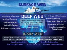 The deep web is basically the part of the internet that is not indexed by standard search engines such as Chrome, Firefox, Safari, etc. It has been reported that the deep web is 400 to 550 times… Anthony Hopkins, Carl Sagan, History Channel, Clear Web, Deep, Dark Net, Tor Browser, Scientific Reports, Rolodex
