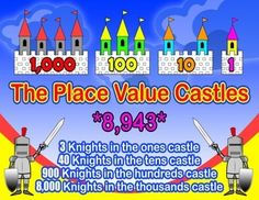Place Value Castles = Poster/Anchor Chart with Cards for Students  http://www.teacherspayteachers.com/Product/Place-Value-Castles-PosterAnchor-Chart-with-Cards-for-Students-1260148