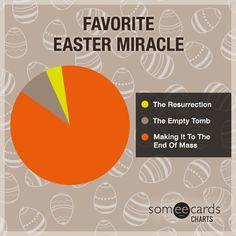 Favorite Easter Miracle