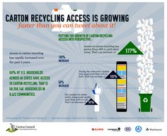 According to the Carton Council, access to carton recycling has increased 177% since 2009. That means 50% of US households have access to carton recycling. Psst, in PBC they go in your blue bin.