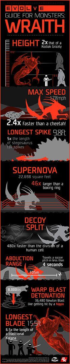Infographic - Wraith.