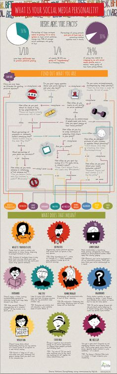 What Is Your Social Media Personality [INFOGRAPHIC] #socialmedia #personality