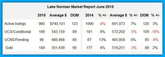 Wow, our Lake Norman home sales in June were the 6th best in 10 years!!!