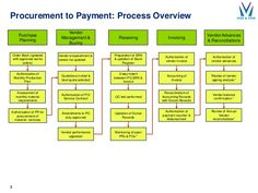 Procurement to Payment: Process Overview 3 Receiving Vendor Management & Buying Purchase Planning Authorisation of Monthly. Procure To Pay, Business Process Mapping, Supply Chain Management, Project Management, Supply Chain Logistics, 6 Sigma, Accounting Principles, Procurement Process, Planning Applications