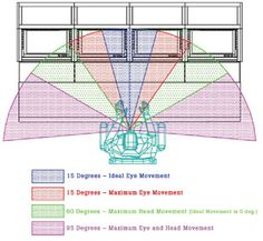 Designing A Control Room: The Changing Face Of Console Ergonomics