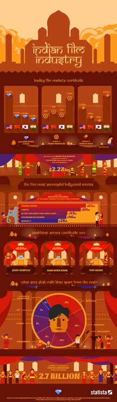#infographic : The #Indian #Film #Industry  http://wp.me/p4sdg1-6W
