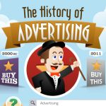 The History of Advertising | Visual.ly