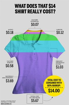 what a $14 t-shirt from bangladesh costs. take home for workers is $0.12 per shirt. #ethical #fashion #fastfashion