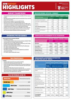 Highlights from the 2018 Budget Speech - Alberton Record Budgeting, Creative Design, Periodic Table, Finance, Highlights, Templates, Periodic Table Chart, Stencils, Template