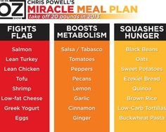 Lose 20 pounds in less than 13 weeks by following what Dr. Oz calls a Miracle Meal Plan with chirs powell